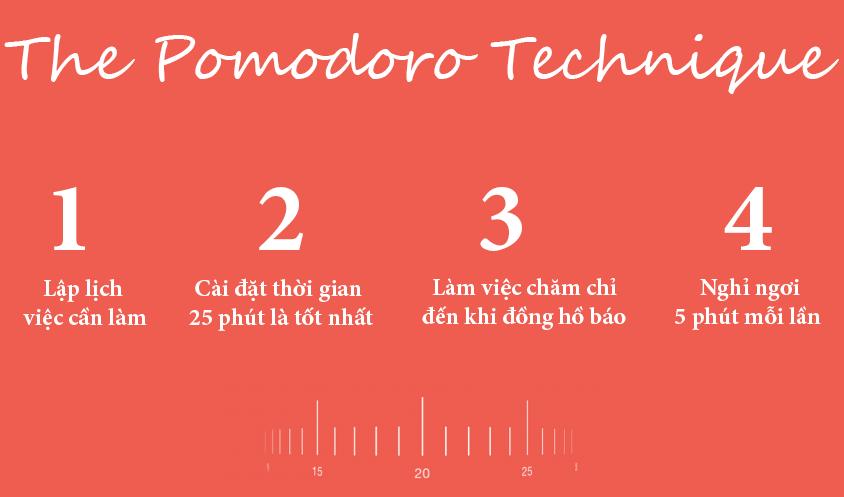 phuong phap pomodoro quan ly thoi gian 1