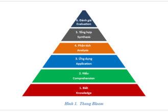Phương pháp BLOOM ứng dụng trong Toán học